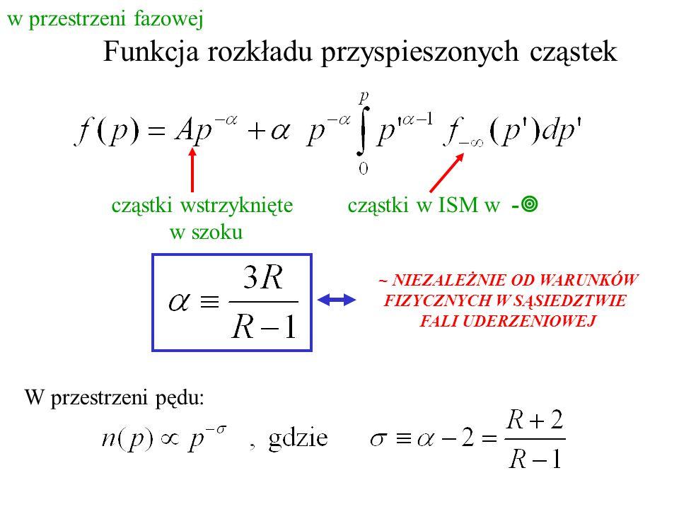 Funkcja rozkładu przyspieszonych cząstek cząstki wstrzyknięte w szoku cząstki w ISM w -  ~ NIEZALEŻNIE OD WARUNKÓW FIZYCZNYCH W SĄSIEDZTWIE FALI UDERZENIOWEJ w przestrzeni fazowej W przestrzeni pędu: