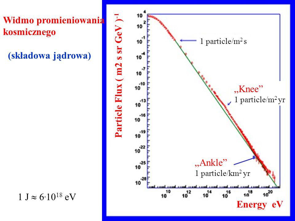 """Widmo promieniowania kosmicznego (składowa jądrowa) Energy eV """"Knee 1 particle/m 2 yr Particle Flux ( m2 s sr GeV ) -1 1 particle/m 2 s """"Ankle 1 particle/km 2 yr 1 J  6  10 18 eV"""