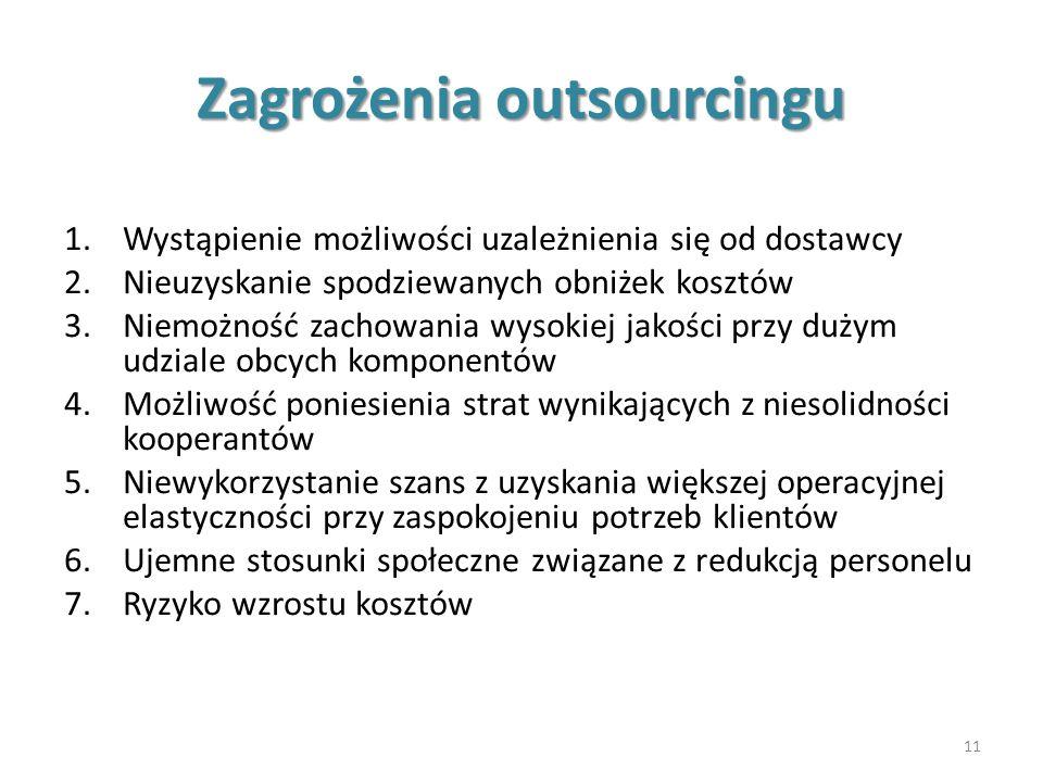 Zagrożenia outsourcingu 1.Wystąpienie możliwości uzależnienia się od dostawcy 2.Nieuzyskanie spodziewanych obniżek kosztów 3.Niemożność zachowania wys
