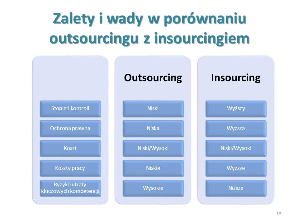 Zalety i wady w porównaniu outsourcingu z insourcingiem 13 Stopień kontroliOchrona prawnaKosztKoszty pracy Ryzyko utraty kluczowych kompetencji Outsou