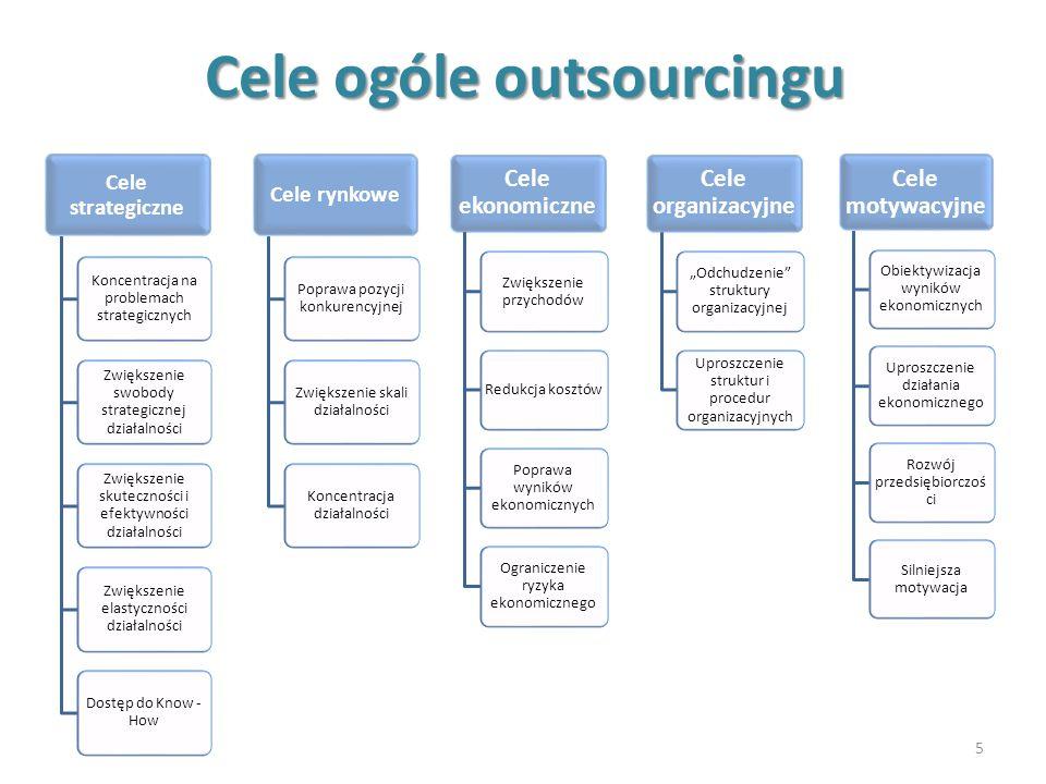 Cele ogóle outsourcingu 5 Cele strategiczne Koncentracja na problemach strategicznych Zwiększenie swobody strategicznej działalności Zwiększenie skute