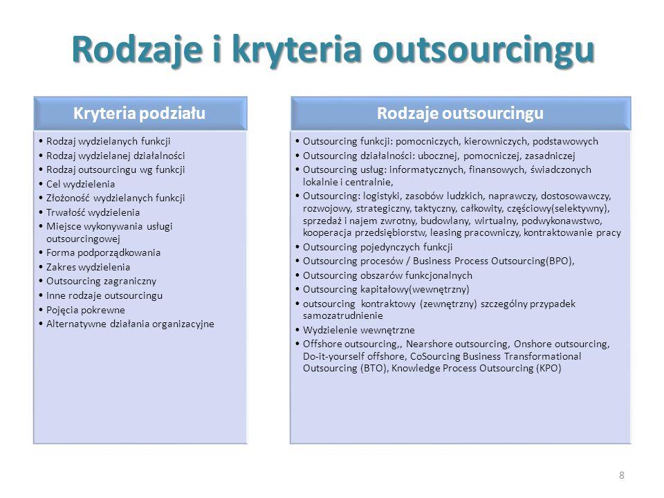 Etapy outsourcingu 9 Faza koncepcyjna Określenie celów outsourcingu Analiza kosztów i korzyści z wdrożenia metody outsourcingu Analiza szans i ryzyka związanych z wdrożeniem outsourcingu Faza realizacyjna Stworzenie harmonogramu wdrożenia Poinformowanie pracowników o planowanym wdrożeniu metody outsourcingu Typowanie potencjalnych partnerów outsourcingowych (firm usługowych) Opracowanie zapytań ofertowych i wybór firm, do których zapytania zostaną przesłane Negocjowanie warunków umowy Wybór firmy usługowej Opracowanie harmonogramu rozpoczęcia współpracy Faza operacyjna Realizacja pierwszych zleceń Zaawansowana współpraca Kontrola wykorzystania outsourcingu i wprowadzanie ewentualnych modyfikacji