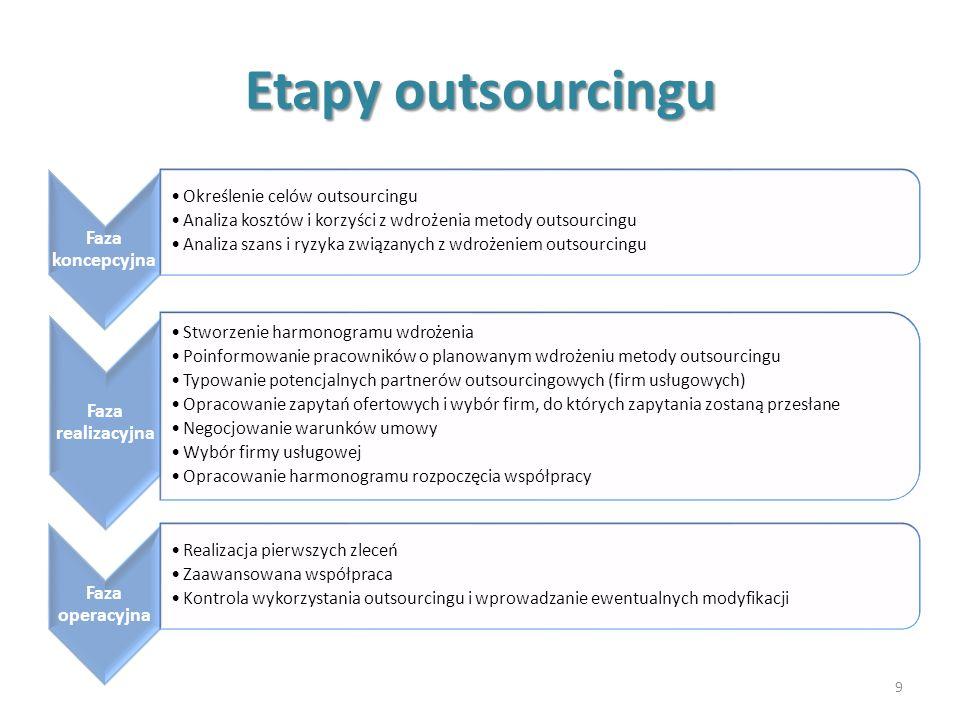 Etapy outsourcingu 9 Faza koncepcyjna Określenie celów outsourcingu Analiza kosztów i korzyści z wdrożenia metody outsourcingu Analiza szans i ryzyka