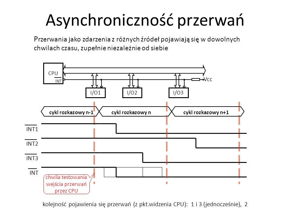 P rzerwania jako zdarzenia z różnych źródeł pojawiają się w dowolnych chwilach czasu, zupełnie niezależnie od siebie CPU I/O1I/O2I/O3 Vcc INT cykl roz
