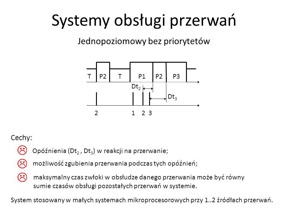 Dt 2 2 1 2 3 Dt 3 T P2 T P1 P2 P3 Jednopoziomowy bez priorytetów Cechy: Systemy obsługi przerwań System stosowany w małych systemach mikroprocesorowyc