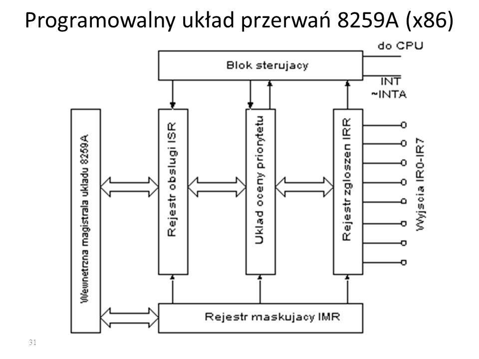 31 Programowalny układ przerwań 8259A (x86)