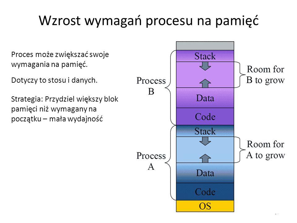Wzrost wymagań procesu na pamięć 17 Proces może zwiększać swoje wymagania na pamięć. Dotyczy to stosu i danych. Strategia: Przydziel większy blok pami