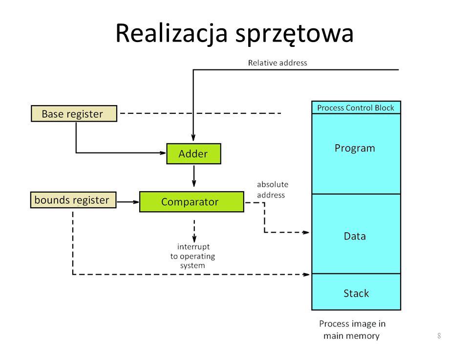 Stronicowanie - podsumowanie 29 Eliminuje fragmentacje zewnętrzną Fragmentacja wewnętrzna jest ograniczona do rozmiaru strony.