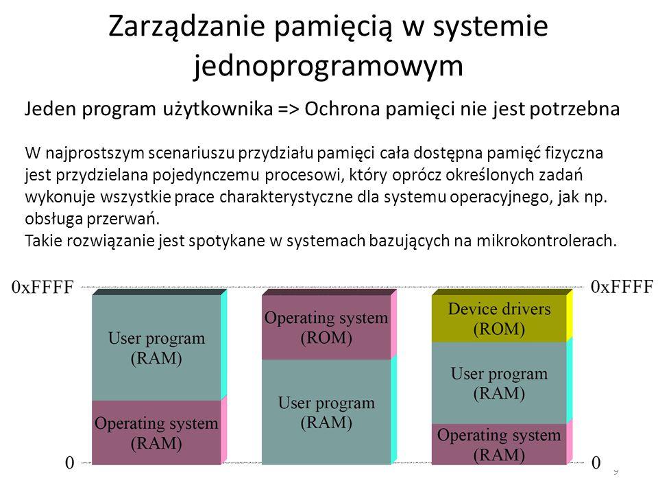 Zarządzanie pamięcią w systemie jednoprogramowym 9 Jeden program użytkownika => Ochrona pamięci nie jest potrzebna W najprostszym scenariuszu przydzia