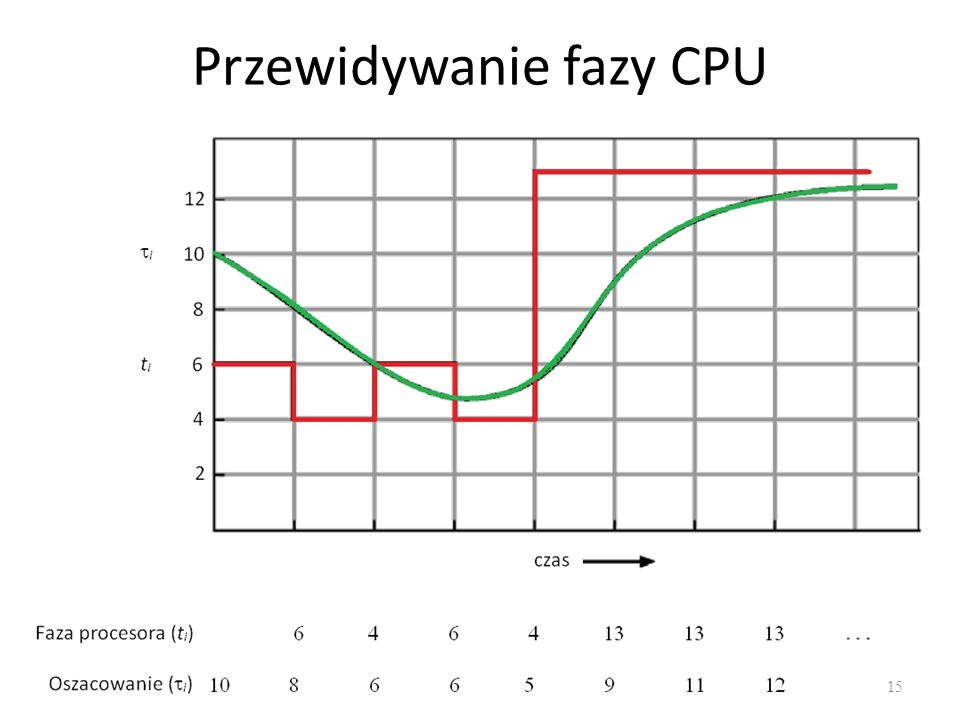 Przewidywanie fazy CPU 15