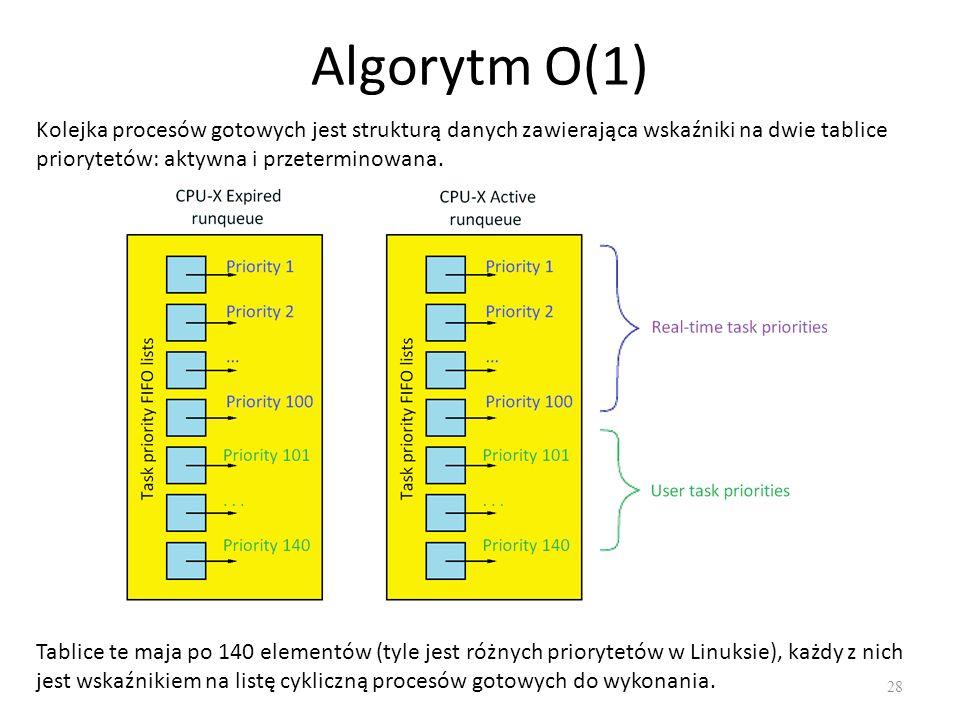 Algorytm O(1) 28 Kolejka procesów gotowych jest strukturą danych zawierająca wskaźniki na dwie tablice priorytetów: aktywna i przeterminowana. Tablice
