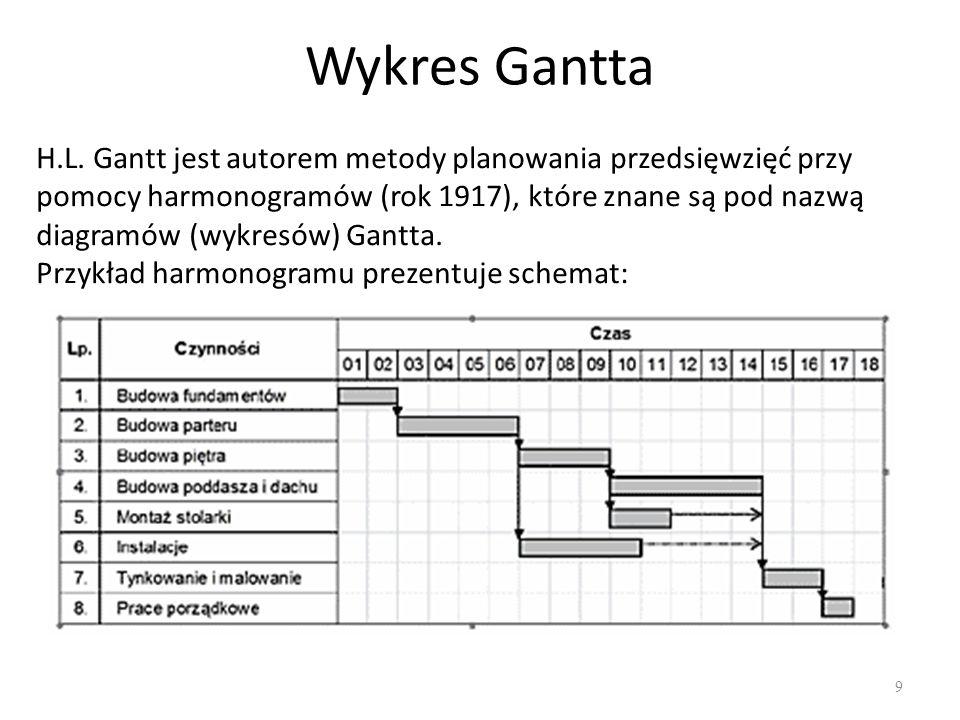 Wykres Gantta 9 H.L. Gantt jest autorem metody planowania przedsięwzięć przy pomocy harmonogramów (rok 1917), które znane są pod nazwą diagramów (wykr