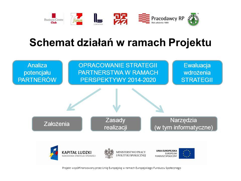 Schemat działań w ramach Projektu Projekt współfinansowany przez Unię Europejską w ramach Europejskiego Funduszu Społecznego Zasady realizacji OPRACOWANIE STRATEGII PARTNERSTWA W RAMACH PERSPEKTYWY 2014-2020 Ewaluacja wdrożenia STRATEGII Założenia Analiza potencjału PARTNERÓW Narzędzia (w tym informatyczne)