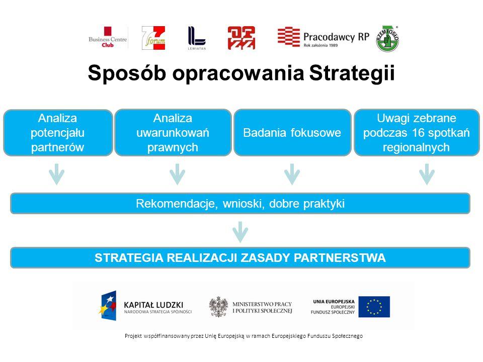 Sposób opracowania Strategii Projekt współfinansowany przez Unię Europejską w ramach Europejskiego Funduszu Społecznego Uwagi zebrane podczas 16 spotkań regionalnych Badania fokusowe Rekomendacje, wnioski, dobre praktyki STRATEGIA REALIZACJI ZASADY PARTNERSTWA Analiza uwarunkowań prawnych Analiza potencjału partnerów