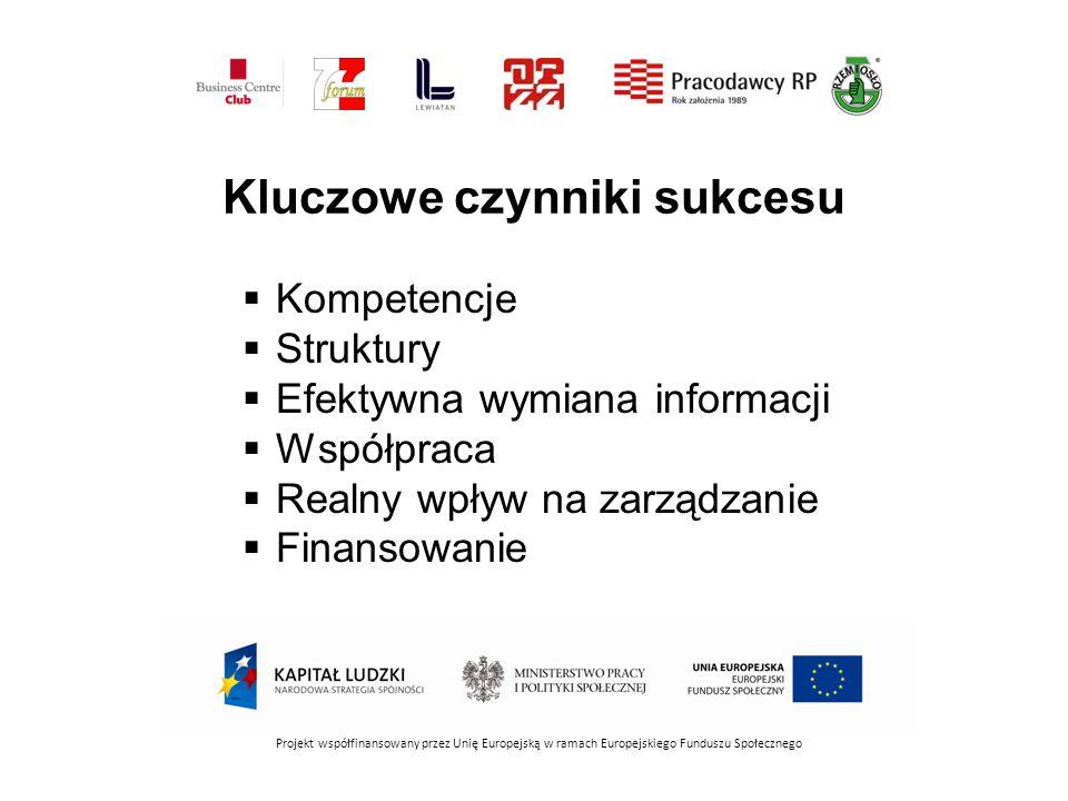 Kluczowe czynniki sukcesu Projekt współfinansowany przez Unię Europejską w ramach Europejskiego Funduszu Społecznego  Kompetencje  Struktury  Efektywna wymiana informacji  Współpraca  Realny wpływ na zarządzanie  Finansowanie