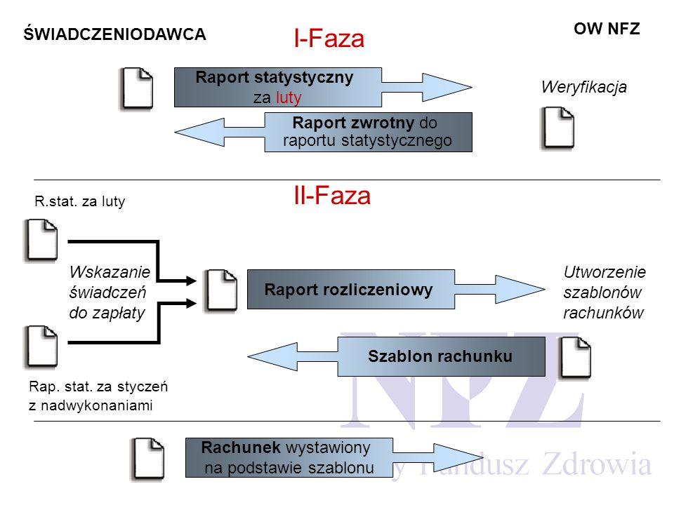 OW NFZ ŚWIADCZENIODAWCA II-Faza Rap. stat. za styczeń z nadwykonaniami R.stat.
