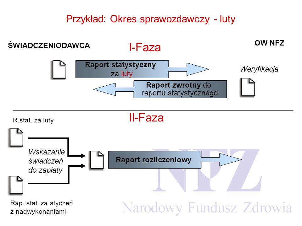 OW NFZ ŚWIADCZENIODAWCA Przykład: Okres sprawozdawczy - luty II-Faza Rap.