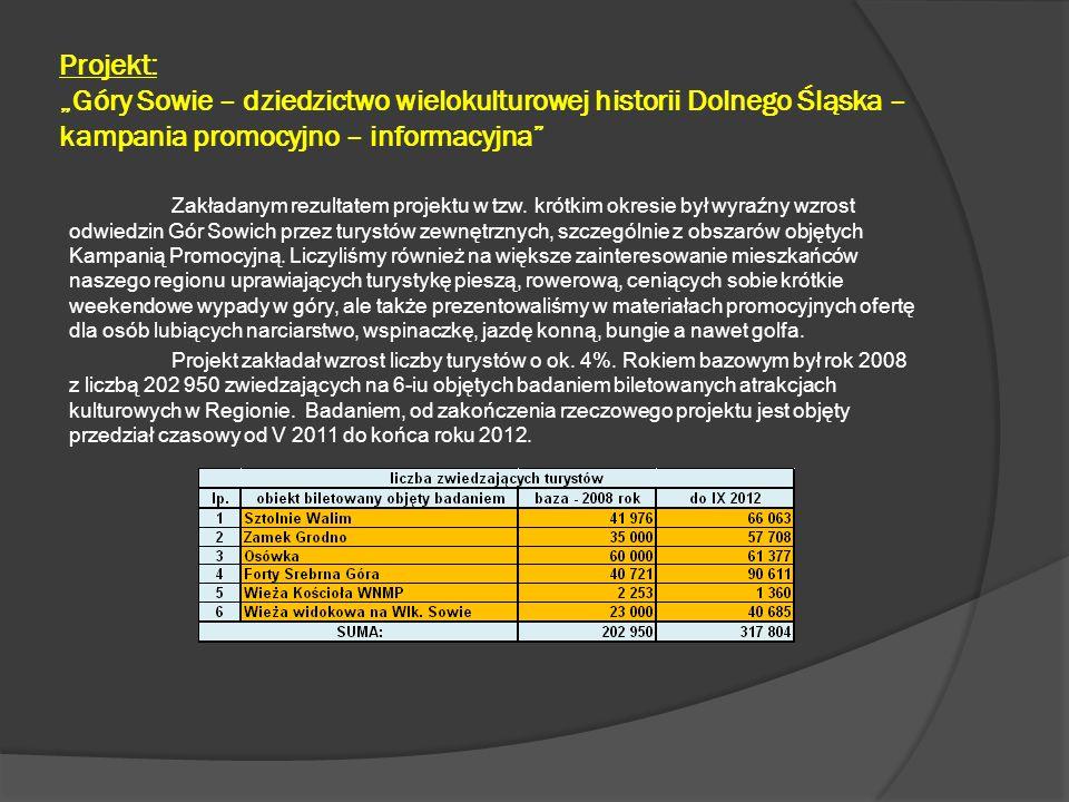 """Projekt: """"Góry Sowie – dziedzictwo wielokulturowej historii Dolnego Śląska – kampania promocyjno – informacyjna"""" Zakładanym rezultatem projektu w tzw."""