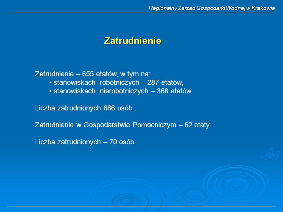 Regionalny Zarząd Gospodarki Wodnej w Krakowie Zatrudnienie – 655 etatów, w tym na: stanowiskach robotniczych – 287 etatów, stanowiskach nierobotniczych – 368 etatów.