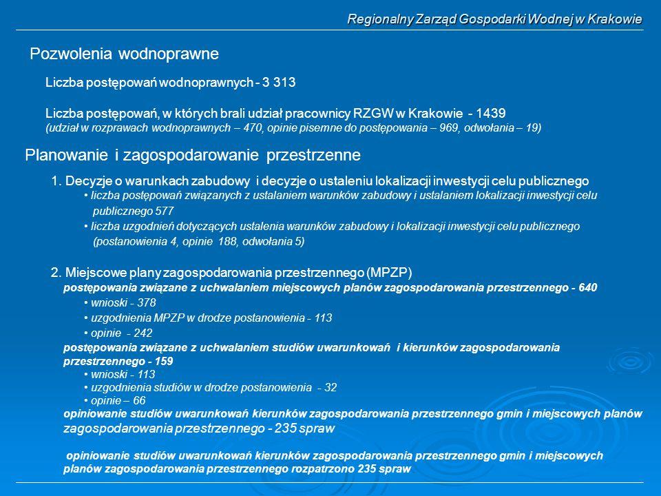 Regionalny Zarząd Gospodarki Wodnej w Krakowie Pozwolenia wodnoprawne Liczba postępowań wodnoprawnych - 3 313 Liczba postępowań, w których brali udział pracownicy RZGW w Krakowie - 1439 (udział w rozprawach wodnoprawnych – 470, opinie pisemne do postępowania – 969, odwołania – 19) Planowanie i zagospodarowanie przestrzenne 1.