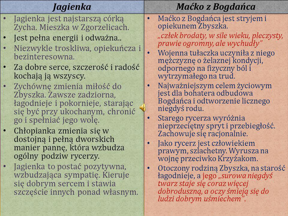 Jagienka jest najstarszą córką Zycha. Mieszka w Zgorzelicach. Jest pełna energii i odważna.. Niezwykle troskliwa, opiekuńcza i bezinteresowna. Za dobr