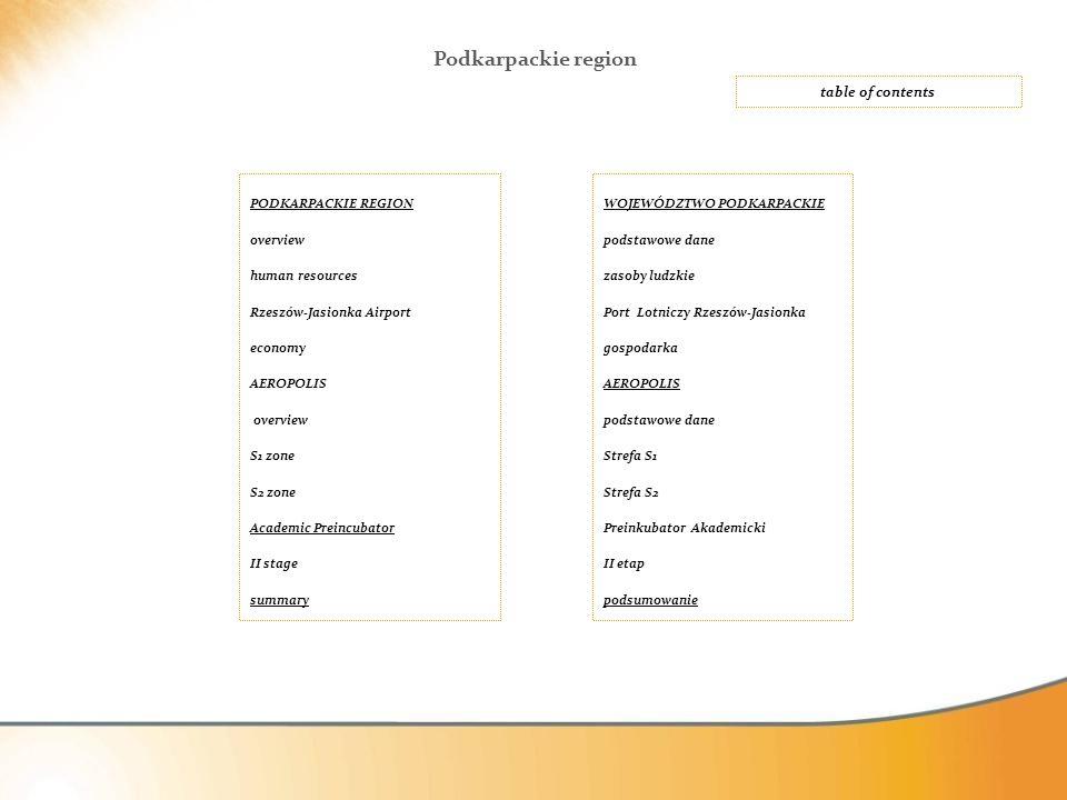 PODKARPACKIE REGION overview human resources Rzeszów-Jasionka Airport economy AEROPOLIS overview S1 zone S2 zone Academic Preincubator II stage summar