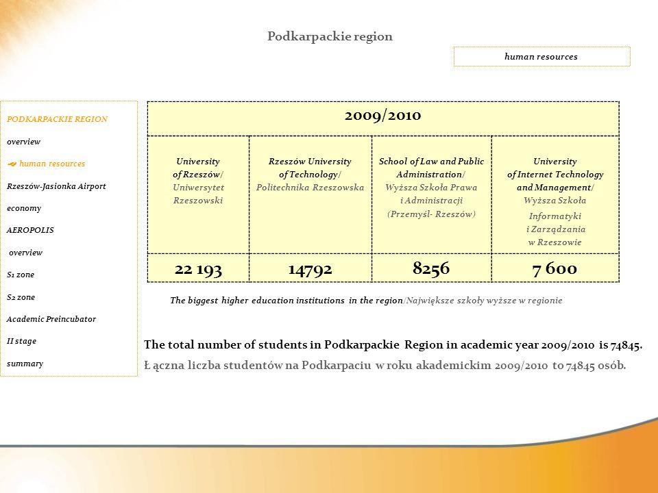 2009/2010 University of Rzeszów/ Uniwersytet Rzeszowski Rzeszów University of Technology/ Politechnika Rzeszowska School of Law and Public Administrat