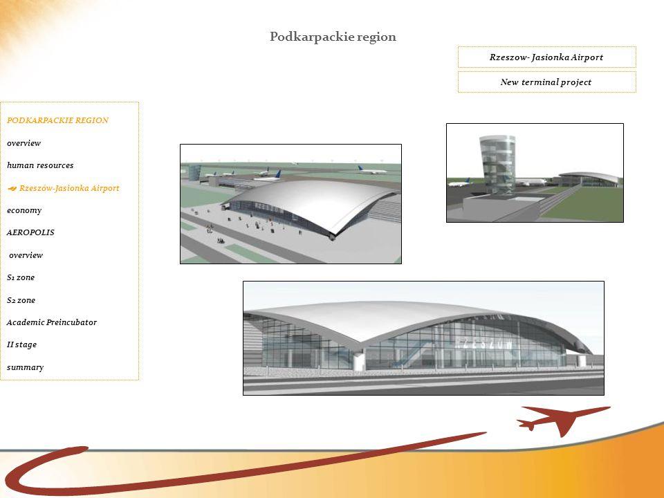 New terminal project Rzeszow- Jasionka Airport Podkarpackie region PODKARPACKIE REGION overview human resources  Rzeszów-Jasionka Airport economy AER