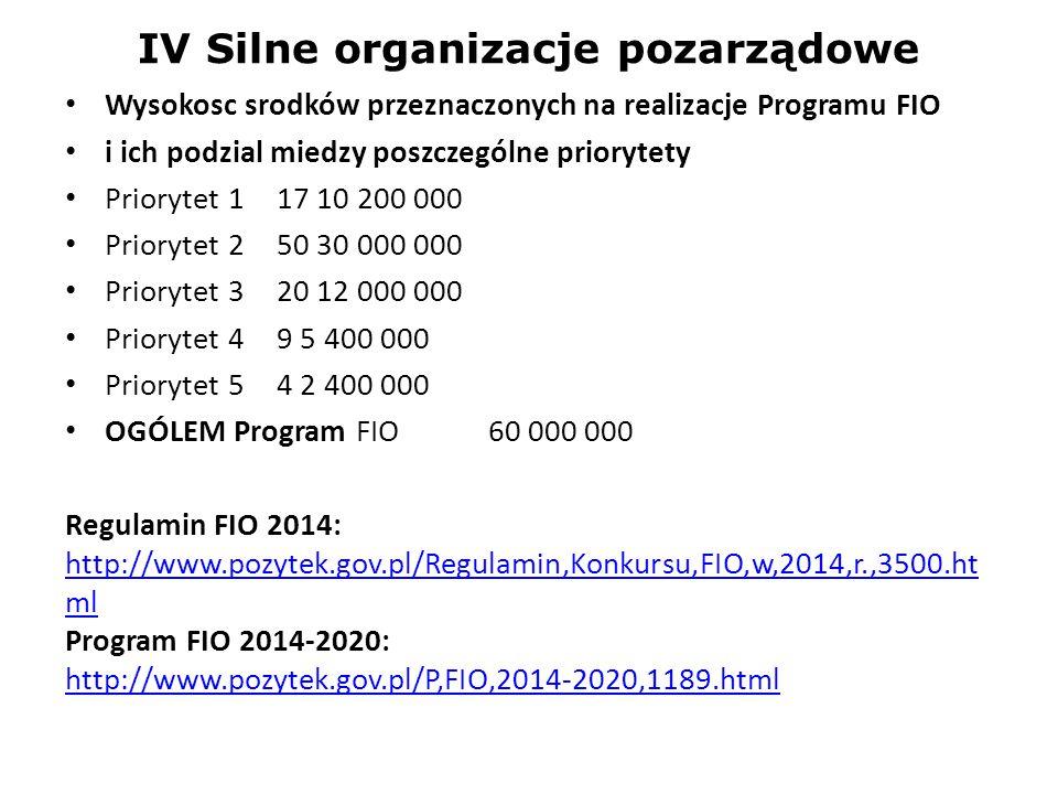 IV Silne organizacje pozarządowe Wysokosc srodków przeznaczonych na realizacje Programu FIO i ich podzial miedzy poszczególne priorytety Priorytet 1 1