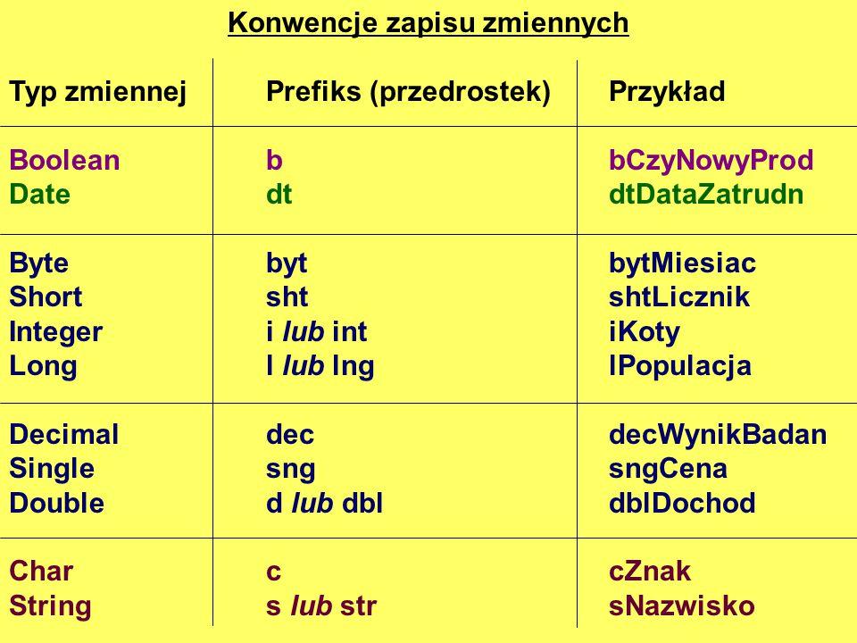 Konwencje zapisu zmiennych Typ zmiennejPrefiks (przedrostek)Przykład Boolean bbCzyNowyProd DatedtdtDataZatrudn BytebytbytMiesiac ShortshtshtLicznik In