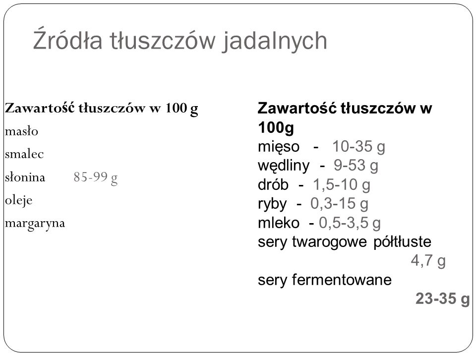 Źródła tłuszczów jadalnych Zawarto ść tłuszczów w 100 g masło smalec słonina 85-99 g oleje margaryna Zawartość tłuszczów w 100g mięso - 10-35 g wędliny - 9-53 g drób - 1,5-10 g ryby - 0,3-15 g mleko - 0,5-3,5 g sery twarogowe półtłuste 4,7 g sery fermentowane 23-35 g