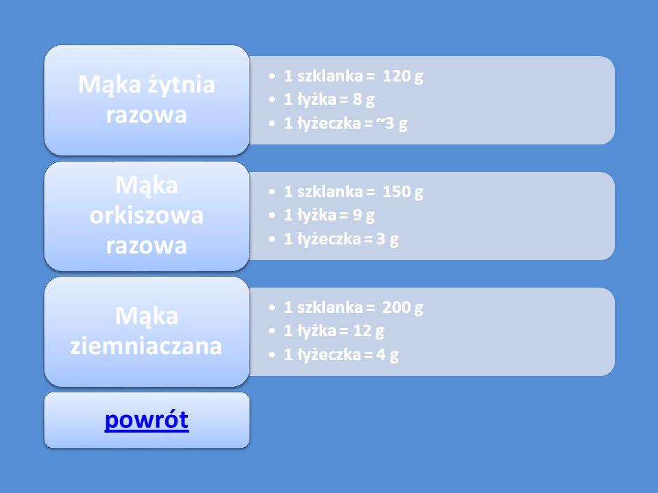 1 szklanka = 120 g 1 łyżka = 8 g 1 łyżeczka = ~3 g Mąka żytnia razowa 1 szklanka = 150 g 1 łyżka = 9 g 1 łyżeczka = 3 g Mąka orkiszowa razowa 1 szklanka = 200 g 1 łyżka = 12 g 1 łyżeczka = 4 g Mąka ziemniaczana powrót