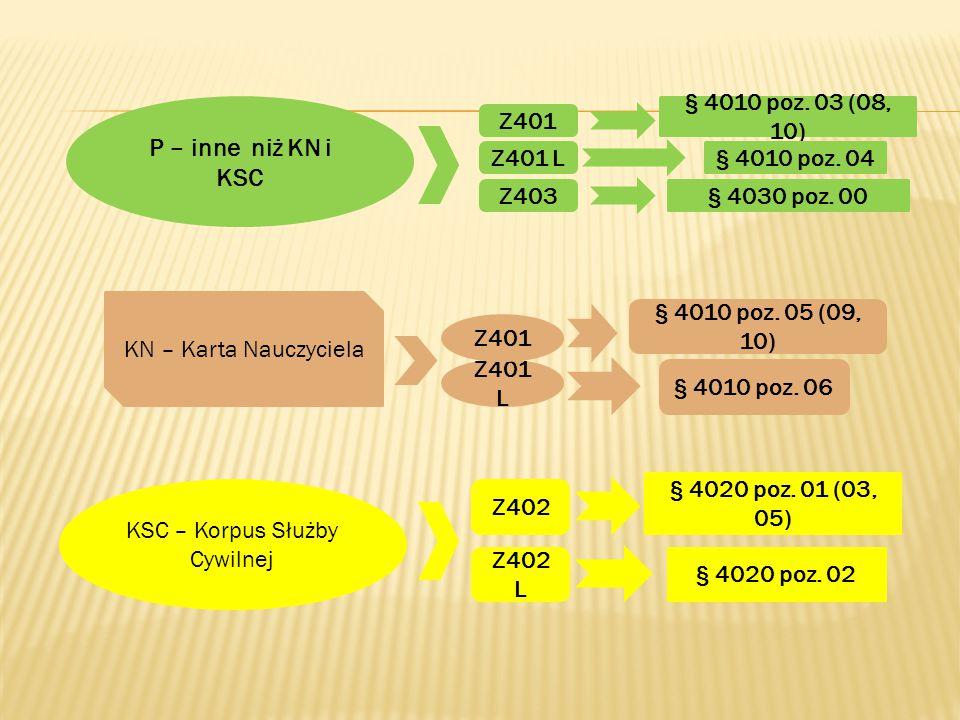 § 4010 poz. 03 (08, 10) P – inne niż KN i KSC Z401 L§ 4010 poz. 04 Z401 KSC – Korpus Służby Cywilnej Z402 Z402 L § 4020 poz. 01 (03, 05) § 4020 poz. 0
