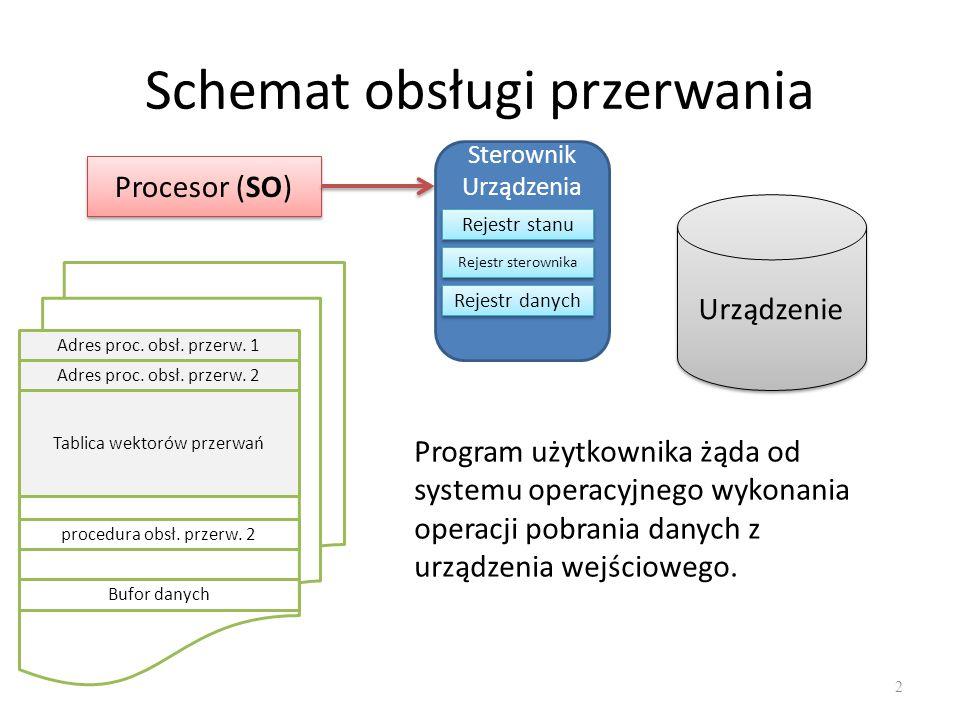 Schemat obsługi przerwania 3 Procesor (SO) Sterownik Urządzenia Rejestr stanu Rejestr sterownika Rejestr danych Urządzenie Adres proc.