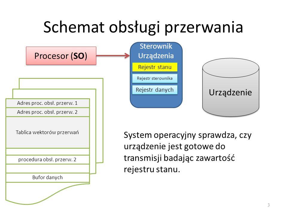 Schemat obsługi przerwania 4 Procesor (SO) Sterownik Urządzenia Rejestr stanu Rejestr sterownika Rejestr danych Urządzenie Adres proc.