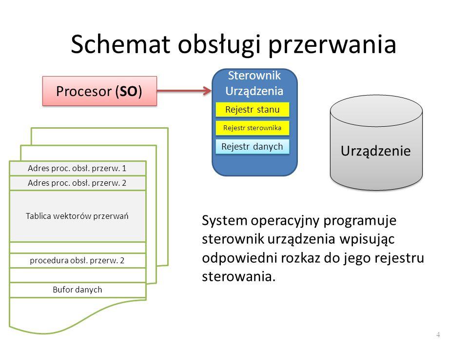 Schemat obsługi przerwania 5 Procesor (PU) Sterownik Urządzenia Rejestr stanu Rejestr sterownika Rejestr danych Urządzenie Adres proc.
