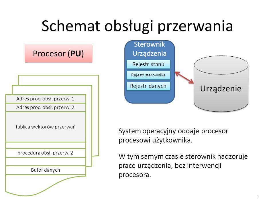 Schemat obsługi przerwania 6 Procesor (SO) Sterownik Urządzenia Rejestr stanu Rejestr sterownika Rejestr danych Urządzenie Adres proc.
