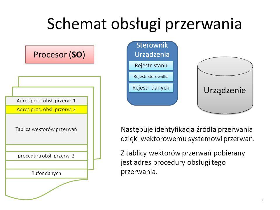 Schemat obsługi przerwania 8 Procesor (SO) Sterownik Urządzenia Rejestr stanu Rejestr sterownika Rejestr danych Urządzenie Adres proc.