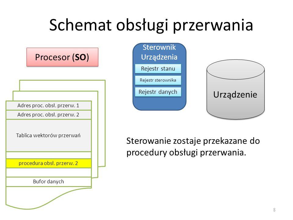 Schemat obsługi przerwania 9 Procesor (SO) Sterownik Urządzenia Rejestr stanu Rejestr sterownika Rejestr danych Urządzenie Adres proc.