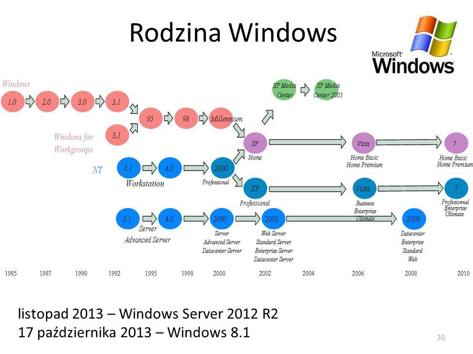 Rodzina Windows 30 listopad 2013 – Windows Server 2012 R2 17 października 2013 – Windows 8.1