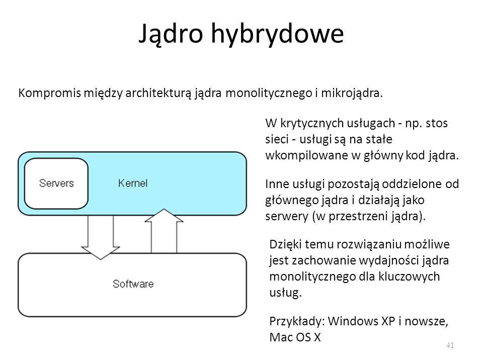 Jądro hybrydowe 41 Kompromis między architekturą jądra monolitycznego i mikrojądra. W krytycznych usługach - np. stos sieci - usługi są na stałe wkomp