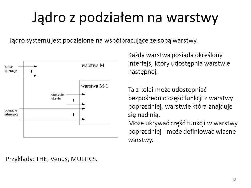 Jądro z podziałem na warstwy 43 Jądro systemu jest podzielone na współpracujące ze sobą warstwy. Każda warstwa posiada określony interfejs, który udos