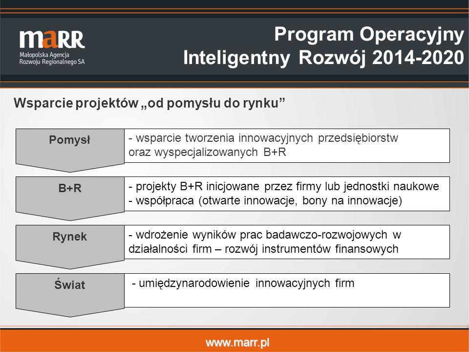 """www.marr.pl Wsparcie projektów """"od pomysłu do rynku Program Operacyjny Inteligentny Rozwój 2014-2020 Pomysł - wsparcie tworzenia innowacyjnych przedsiębiorstw oraz wyspecjalizowanych B+R B+R - projekty B+R inicjowane przez firmy lub jednostki naukowe - współpraca (otwarte innowacje, bony na innowacje) Rynek - wdrożenie wyników prac badawczo-rozwojowych w działalności firm – rozwój instrumentów finansowych Świat - umiędzynarodowienie innowacyjnych firm"""