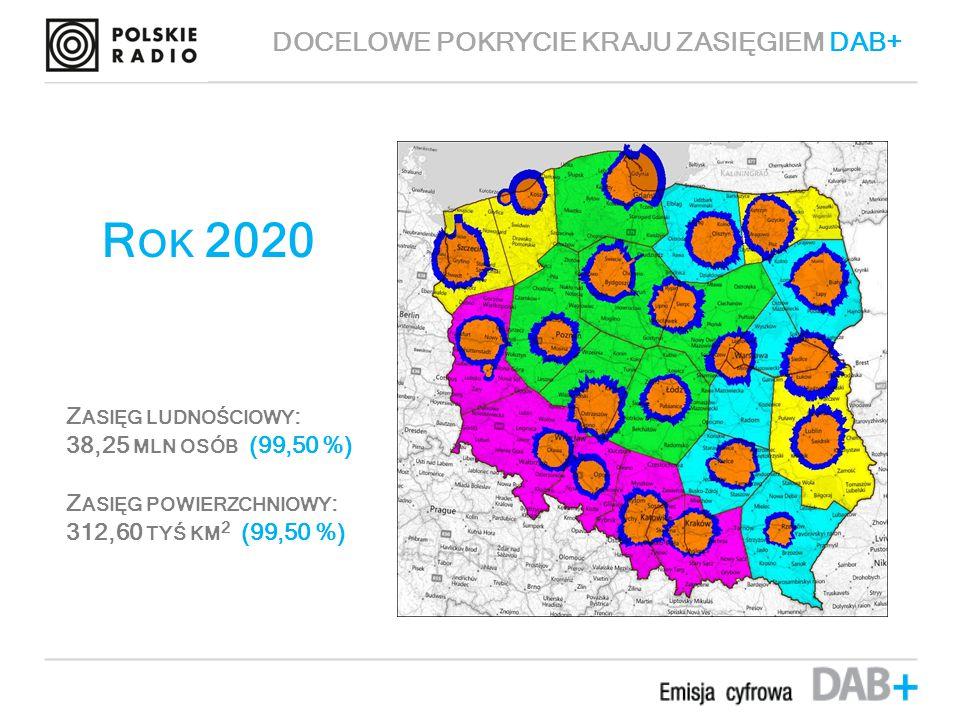 Przybliżony zasięg mobilny emisji DAB+ R OK 2020 Z ASIĘG LUDNOŚCIOWY : 38,25 MLN OSÓB (99,50 %) Z ASIĘG POWIERZCHNIOWY : 312,60 TYŚ KM 2 (99,50 %) DOCELOWE POKRYCIE KRAJU ZASIĘGIEM DAB+