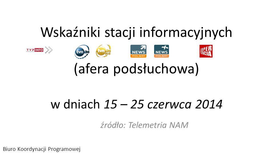 główne stacje informacyjne – zasięg odbioru 14.06 - 25.06.2014 w 4+ 2 Po 11 dniach relacji zakończonych wotum zaufania do rządu, przez przynajmniej kolejnych 15 minut oglądało którąś z poniższych stacji 15,8 mln widzów (45% z grupy ogólnej 4+), w tym: 9,4 mln widzów oglądało TVP Info ; 6,5 mln w TVN24, 4,6 mln Polsat News.