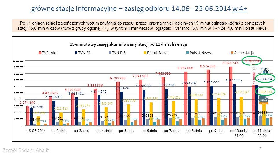 główne stacje informacyjne – zasięg odbioru 14.06 - 25.06.2014 w 4+ 2 Po 11 dniach relacji zakończonych wotum zaufania do rządu, przez przynajmniej ko