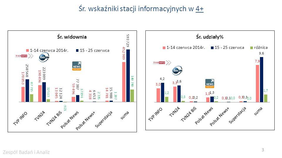 Śr. wskaźniki stacji informacyjnych w 4+ 3 Zespół Badań i Analiz