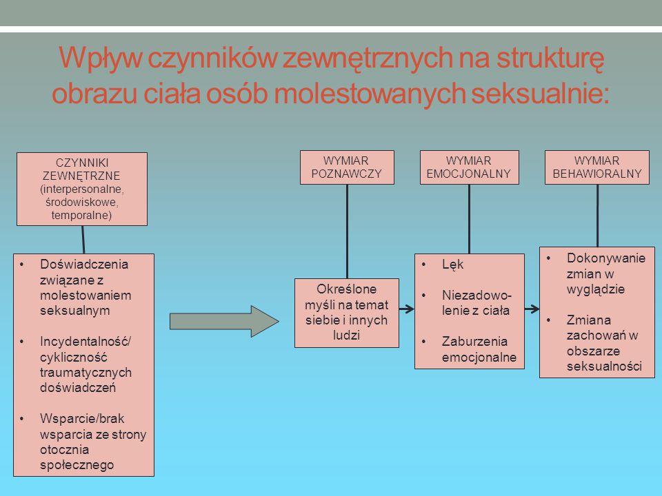 Wpływ czynników zewnętrznych na strukturę obrazu ciała osób molestowanych seksualnie: CZYNNIKI ZEWNĘTRZNE (interpersonalne, środowiskowe, temporalne) Doświadczenia związane z molestowaniem seksualnym Incydentalność/ cykliczność traumatycznych doświadczeń Wsparcie/brak wsparcia ze strony otocznia społecznego WYMIAR POZNAWCZY WYMIAR EMOCJONALNY WYMIAR BEHAWIORALNY Określone myśli na temat siebie i innych ludzi Lęk Niezadowo- lenie z ciała Zaburzenia emocjonalne Dokonywanie zmian w wyglądzie Zmiana zachowań w obszarze seksualności