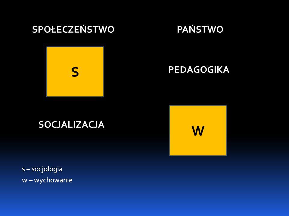 SPOŁECZEŃSTWO PAŃSTWO PEDAGOGIKA SOCJALIZACJA s – socjologia w – wychowanie W S