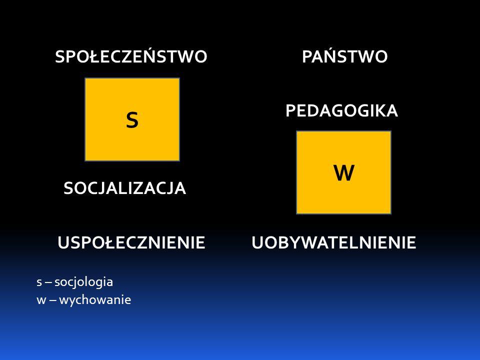SPOŁECZEŃSTWO PAŃSTWO PEDAGOGIKA SOCJALIZACJA USPOŁECZNIENIE UOBYWATELNIENIE s – socjologia w – wychowanie S W